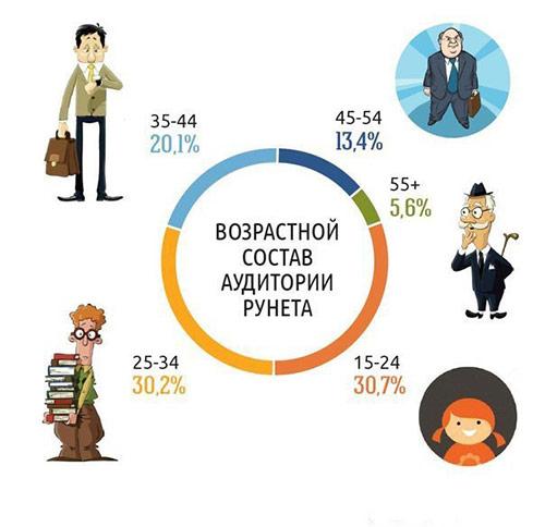аудитория рунета